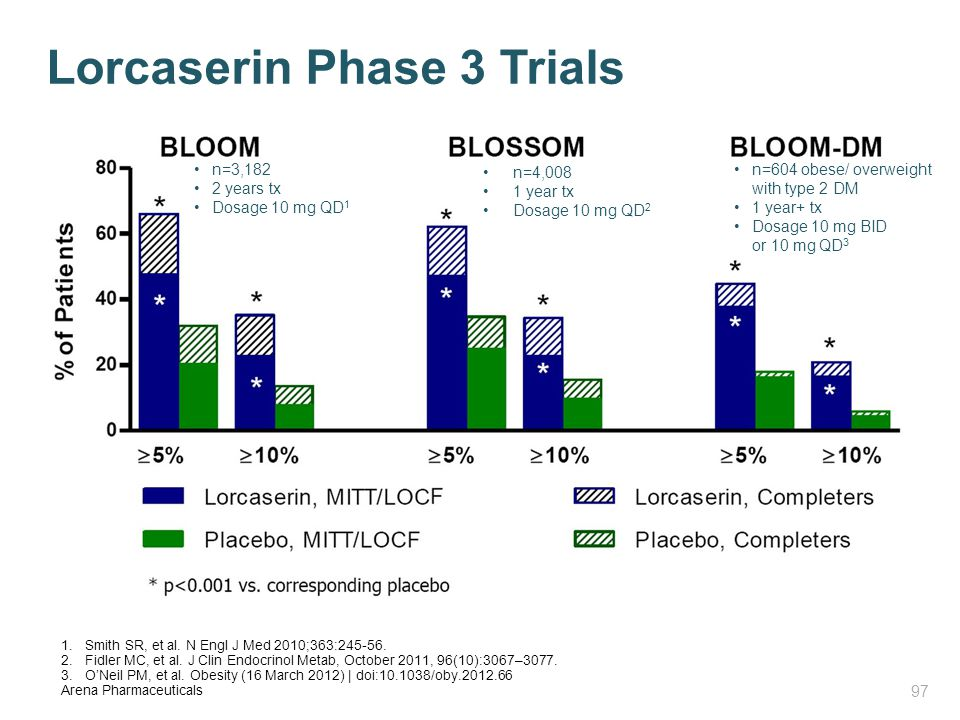 Lorcaserin Phase 3 Trials