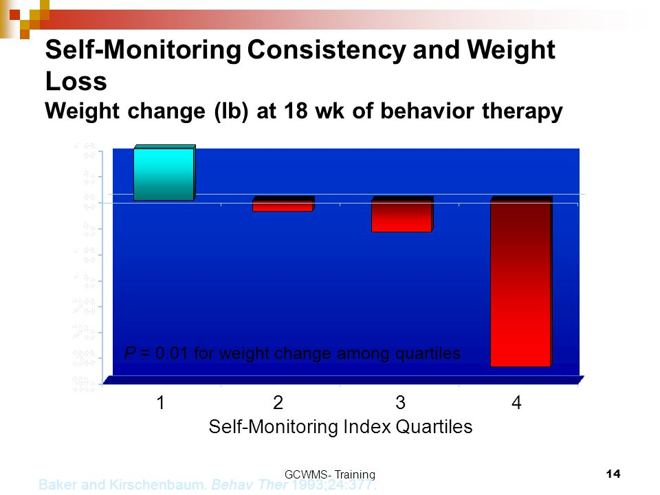 Self-Monitoring Index Quartiles