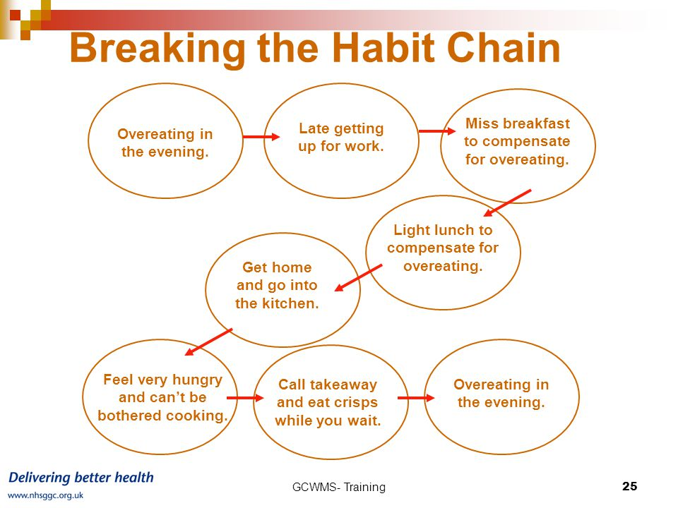 Breaking the Habit Chain