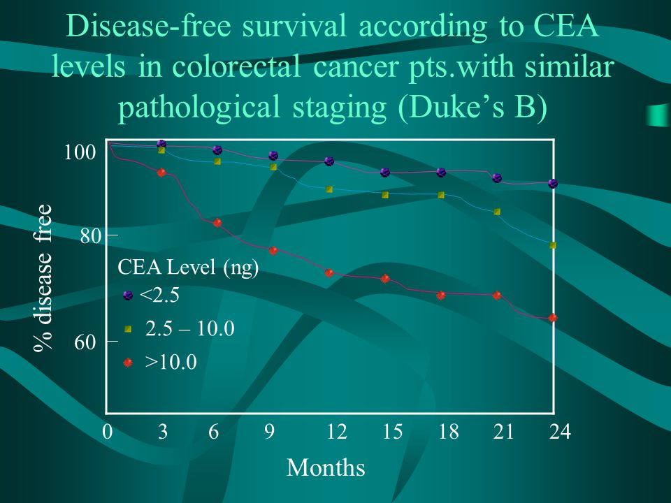 Disease-free survival according to CEA levels in colorectal cancer pts