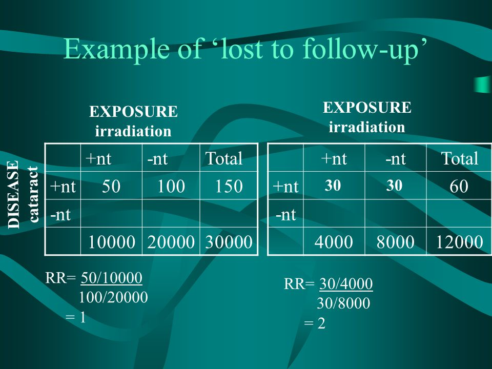 Example of 'lost to follow-up'