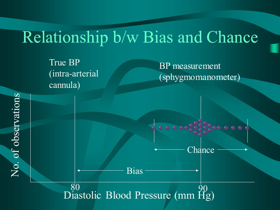 Relationship b/w Bias and Chance