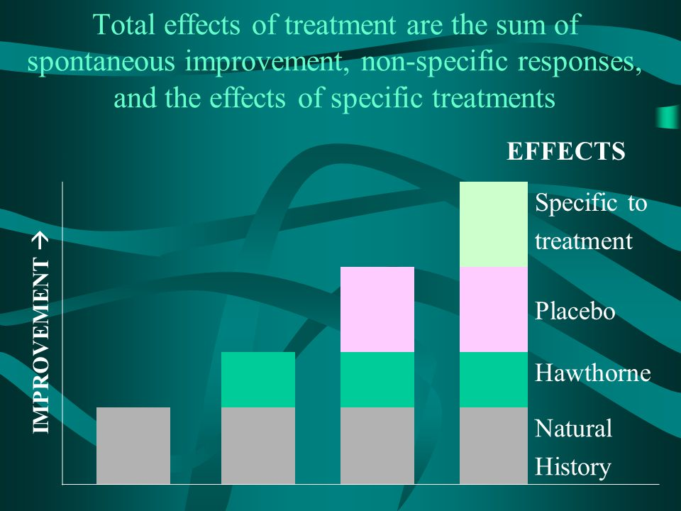 Total effects of treatment are the sum of spontaneous improvement, non-specific responses, and the effects of specific treatments