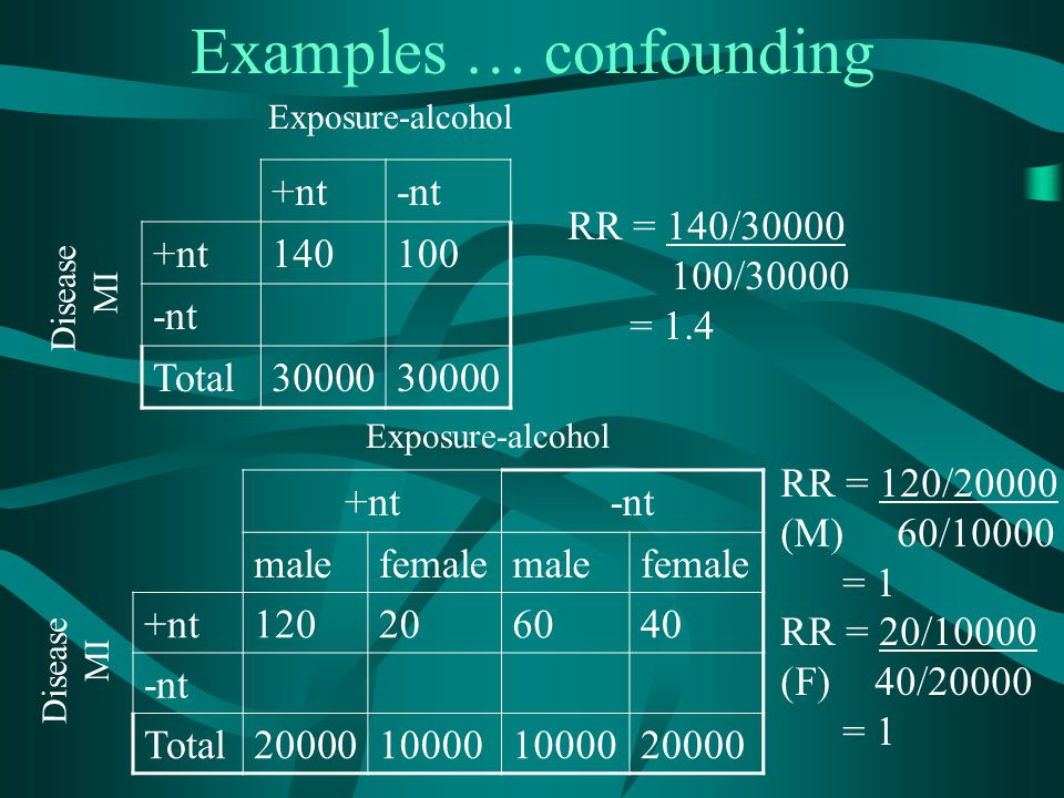 Examples … confounding