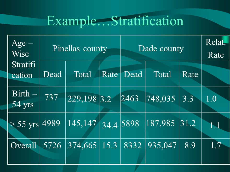 Example…Stratification