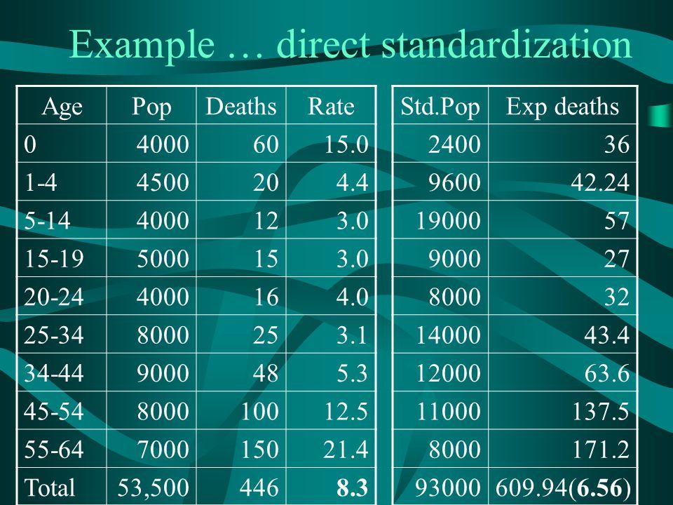 Example … direct standardization