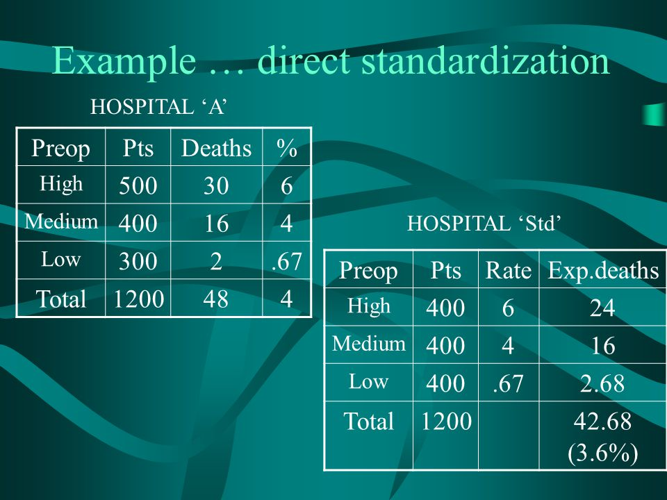 Example … direct standardization
