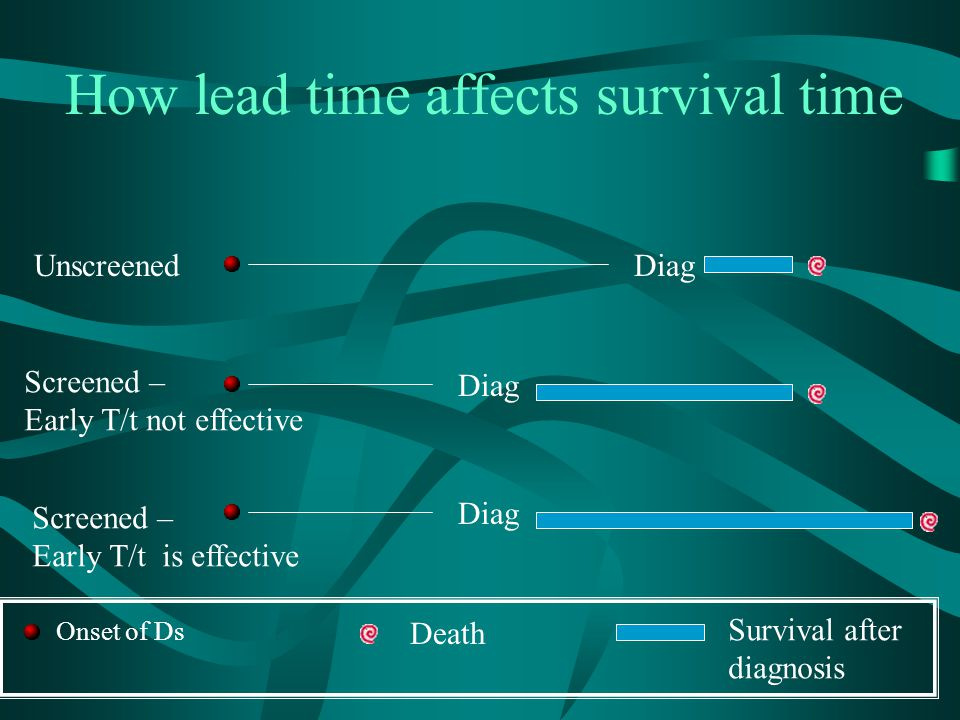 How lead time affects survival time