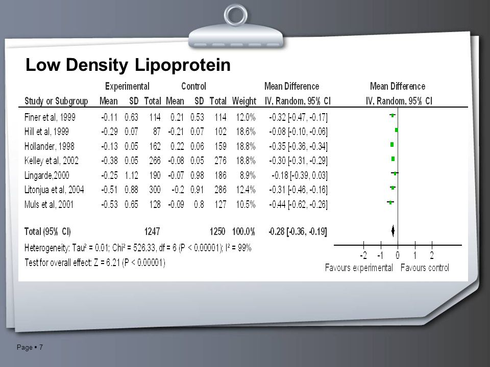 Low Density Lipoprotein