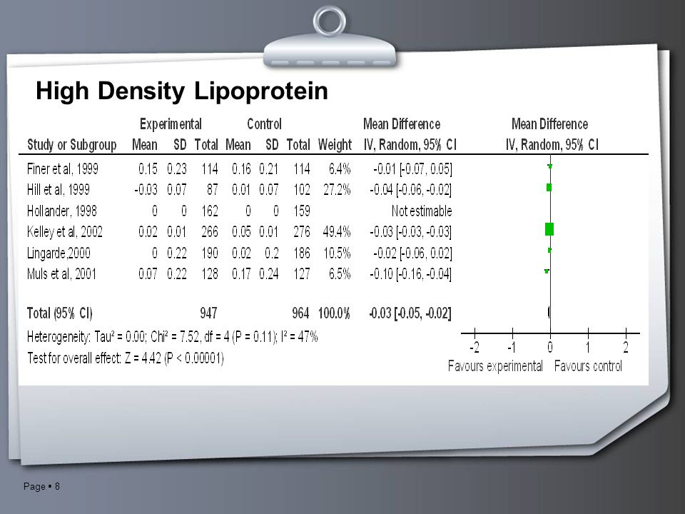 High Density Lipoprotein