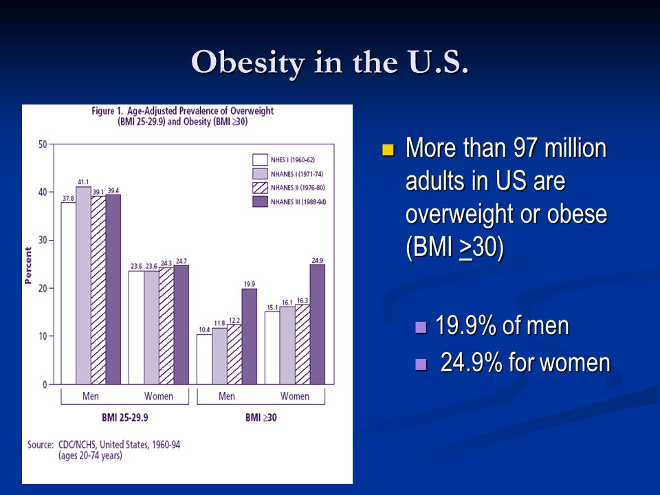Obesity in the U.S. More than 97 million adults in US are overweight or obese (BMI >30) 19.9% of men.