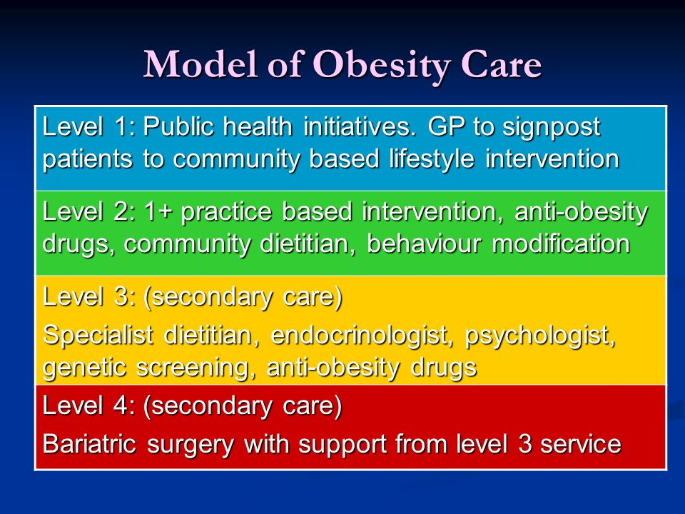Model of Obesity Care Level 1: Public health initiatives. GP to signpost patients to community based lifestyle intervention.