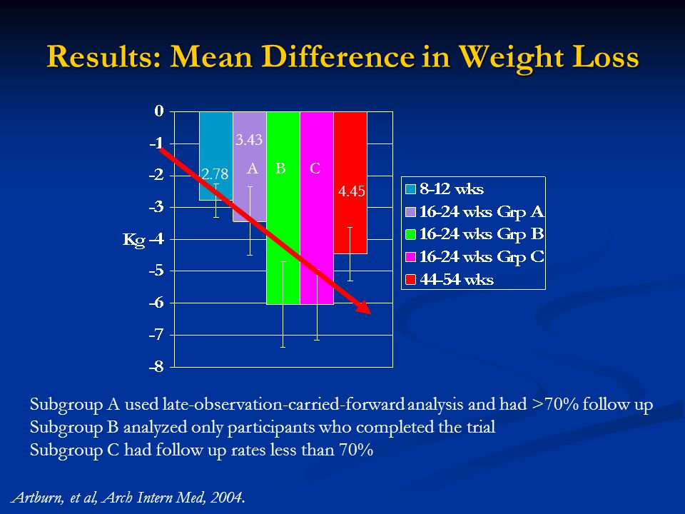 Results: Mean Difference in Weight Loss