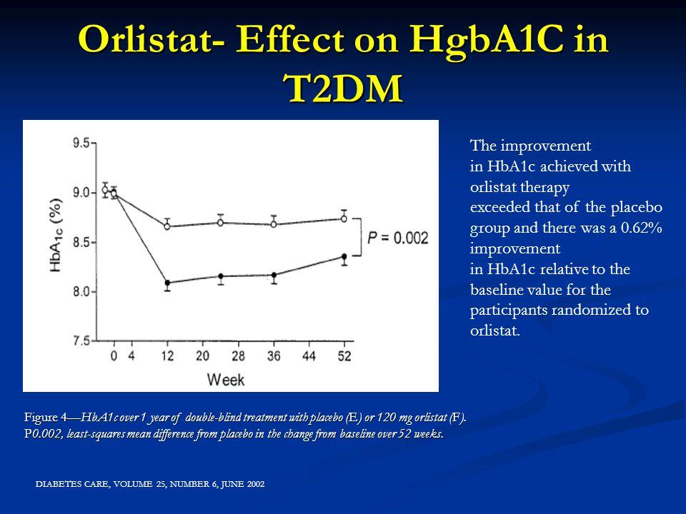 Orlistat- Effect on HgbA1C in T2DM