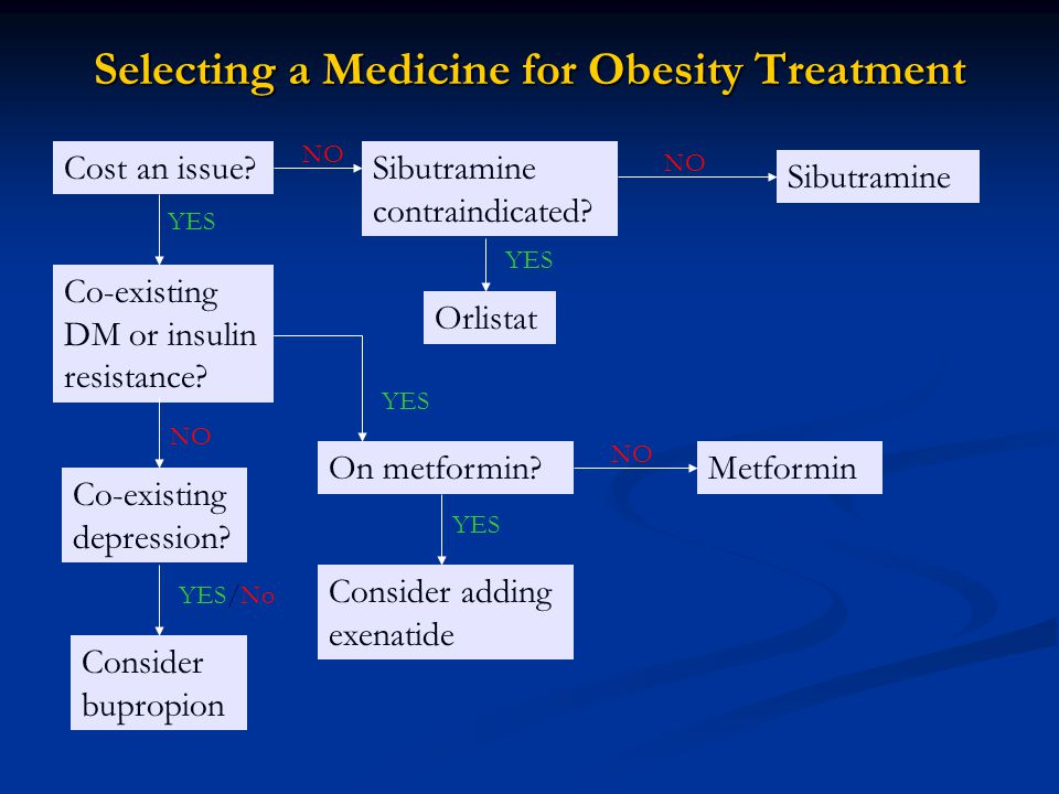 Selecting a Medicine for Obesity Treatment