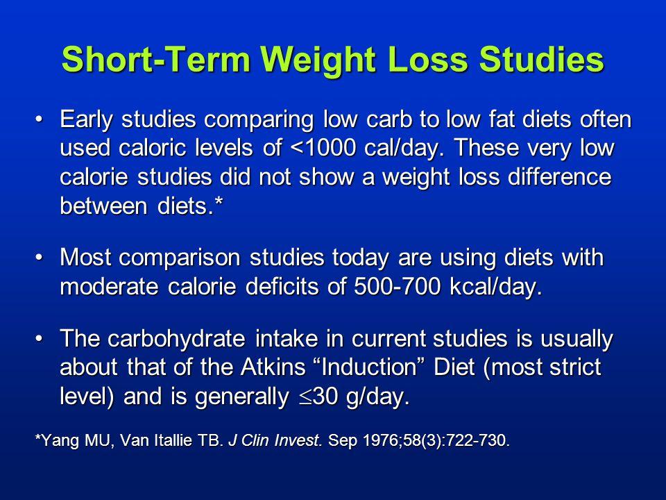 Short-Term Weight Loss Studies