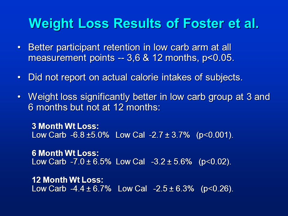 Weight Loss Results of Foster et al.