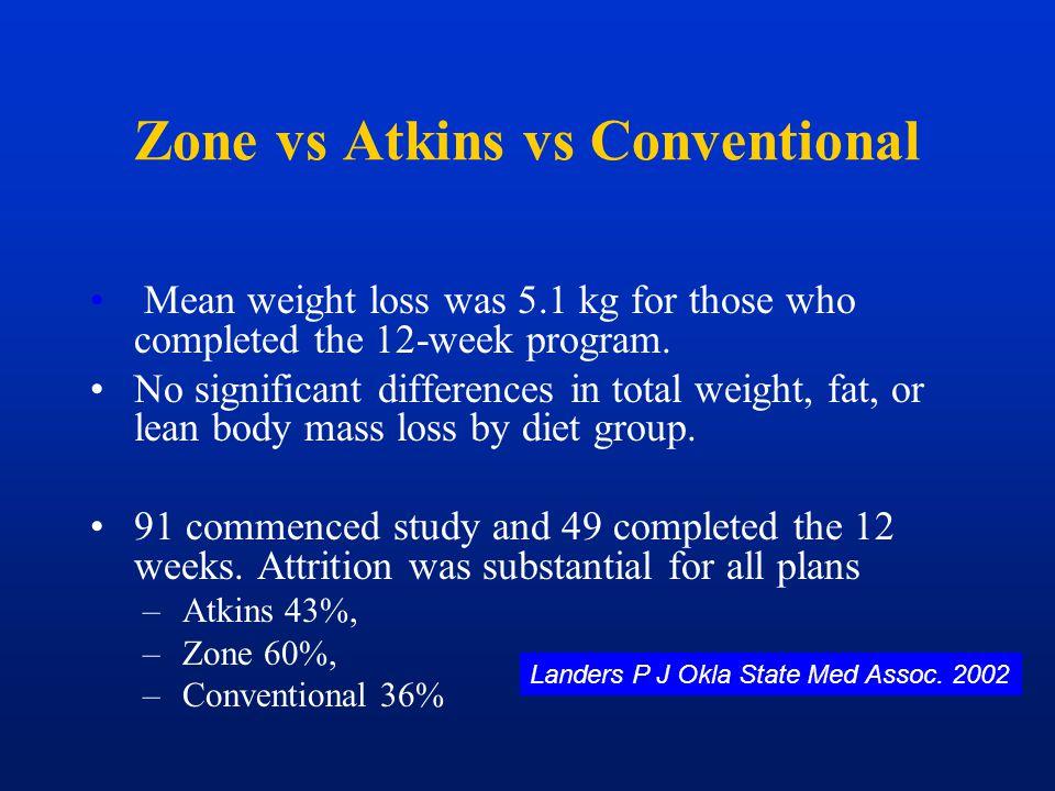 Zone vs Atkins vs Conventional