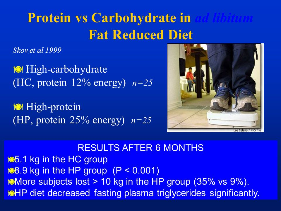 Protein vs Carbohydrate in ad libitum Fat Reduced Diet