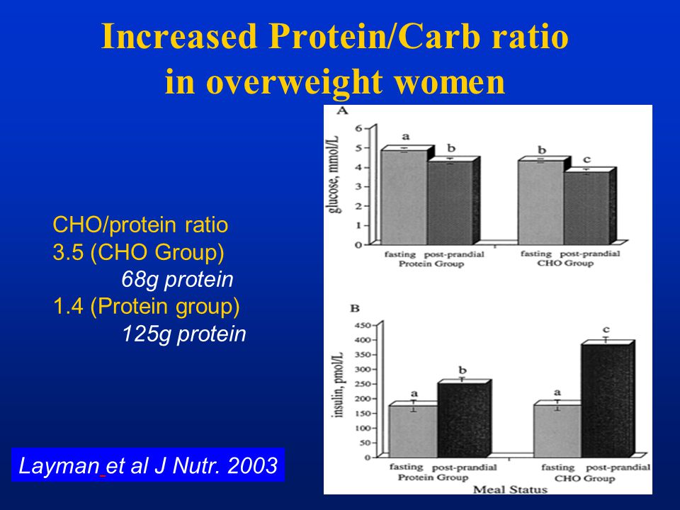 Increased Protein/Carb ratio in overweight women