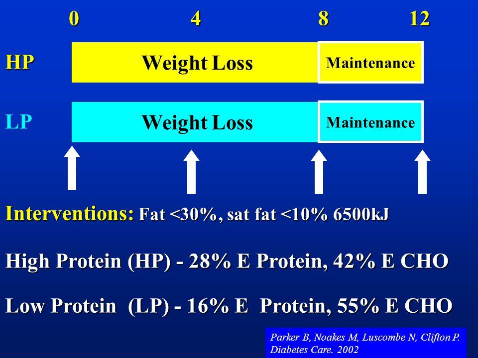 Weight Loss Weight Loss