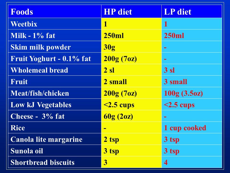 Foods HP diet LP diet Weetbix 1 Milk - 1% fat 250ml Skim milk powder