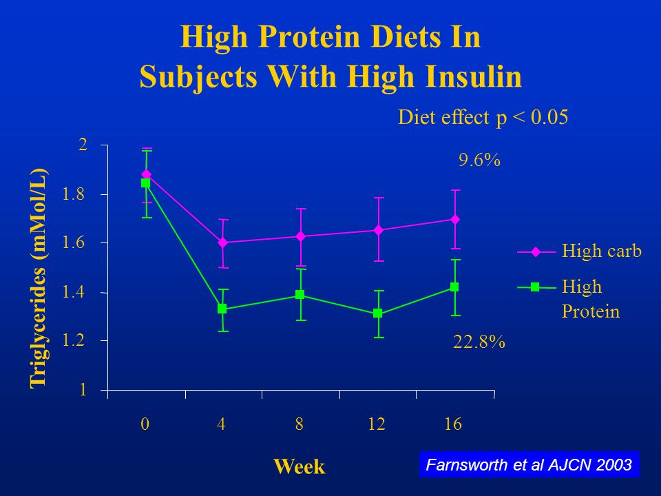 High Protein Diets In Subjects With High Insulin