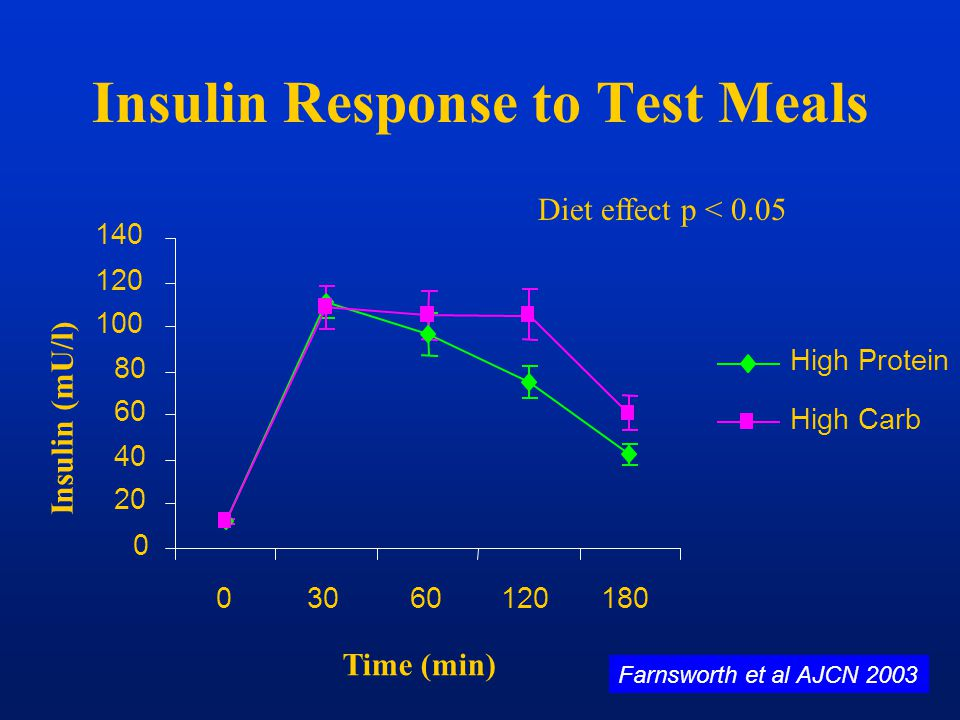 Insulin Response to Test Meals