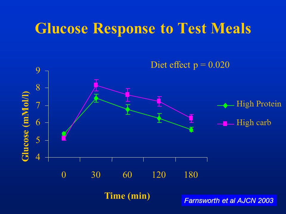 Glucose Response to Test Meals