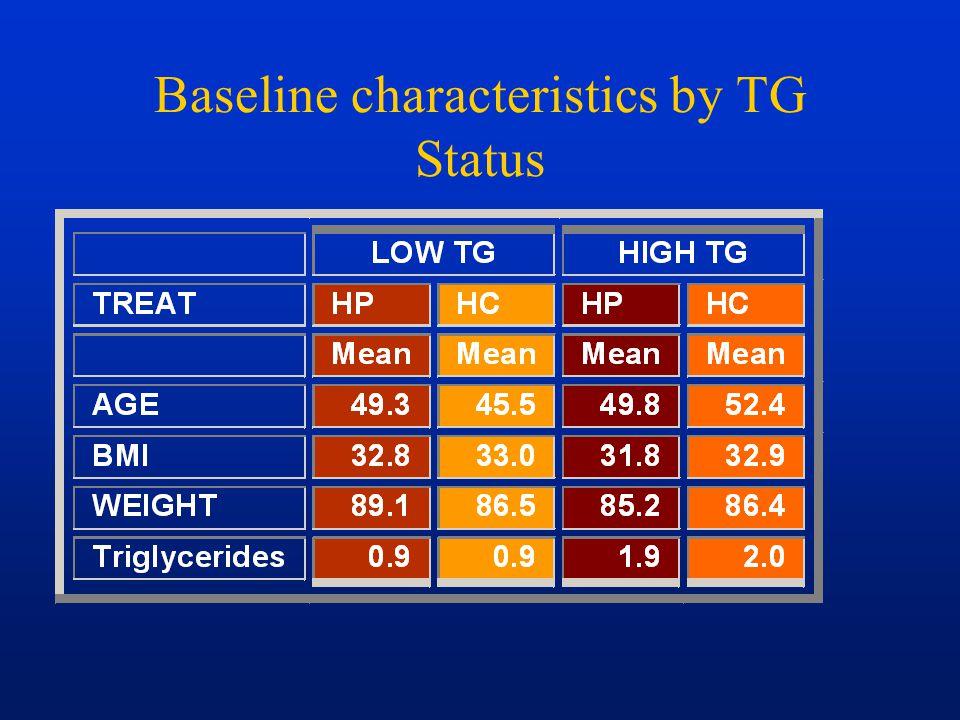 Baseline characteristics by TG Status