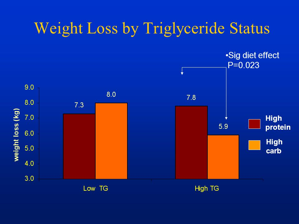 Weight Loss by Triglyceride Status