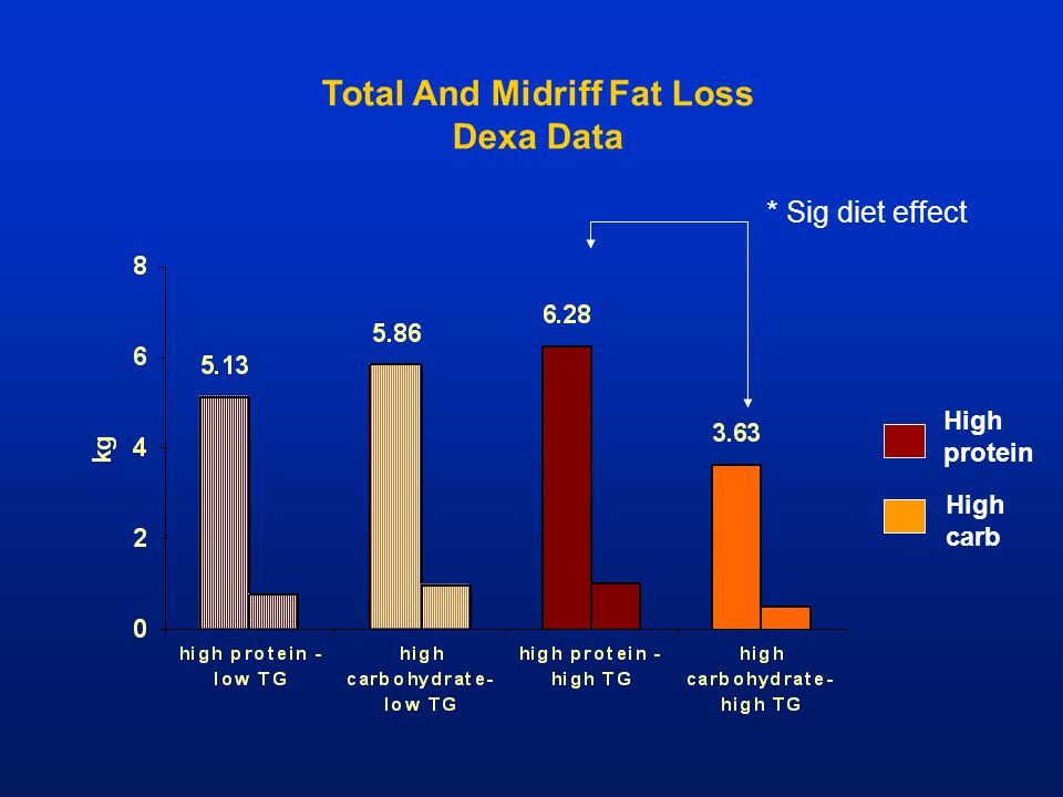 Total And Midriff Fat Loss
