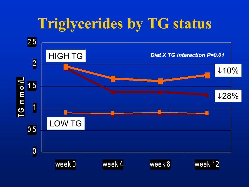 Triglycerides by TG status