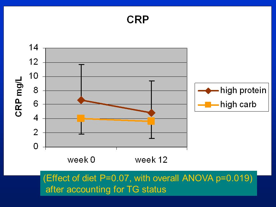 (Effect of diet P=0.07, with overall ANOVA p=0.019)