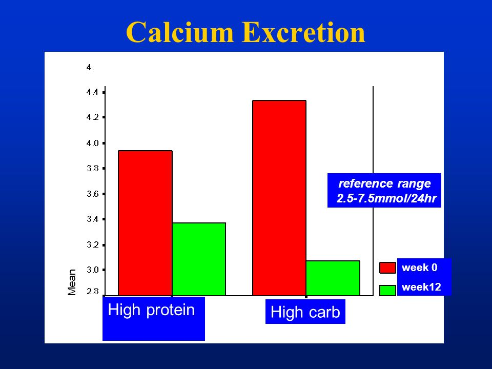 Calcium Excretion Calcium excretion decreased on both diets