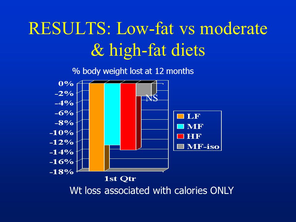 RESULTS: Low-fat vs moderate & high-fat diets