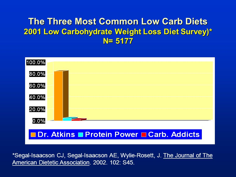 The Three Most Common Low Carb Diets 2001 Low Carbohydrate Weight Loss Diet Survey)* N= 5177
