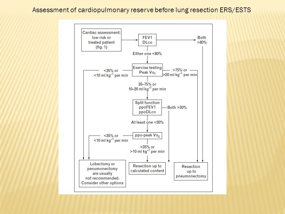 Assessment of cardiopulmonary reserve before lung resection ERS/ESTS