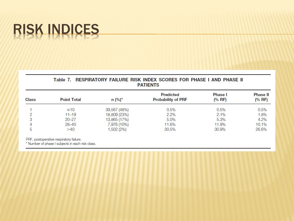 Risk indices