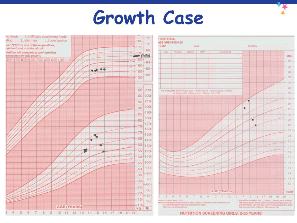 Growth Case