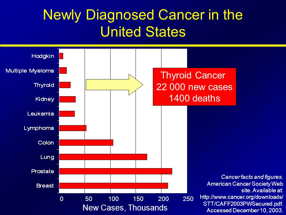 Newly Diagnosed Cancer in the United States