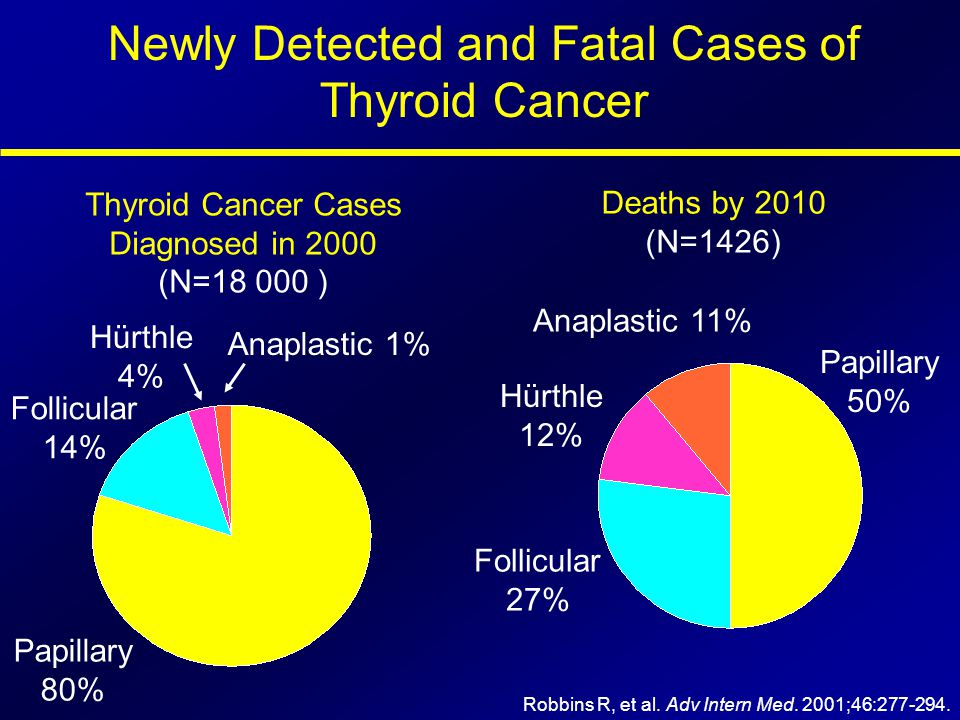 Newly Detected and Fatal Cases of Thyroid Cancer