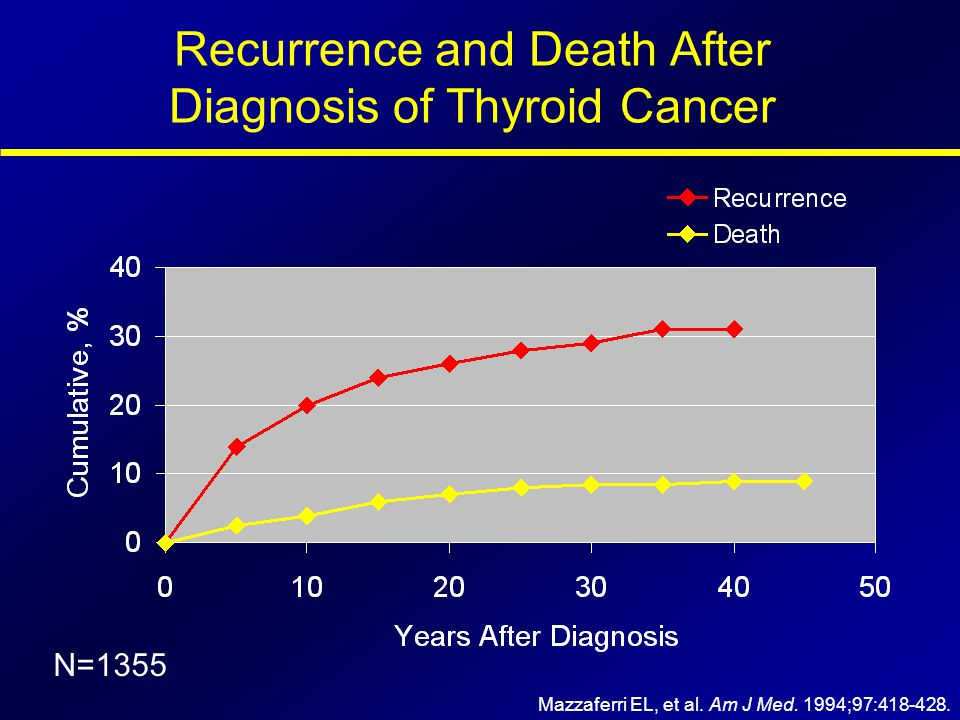 Recurrence and Death After Diagnosis of Thyroid Cancer
