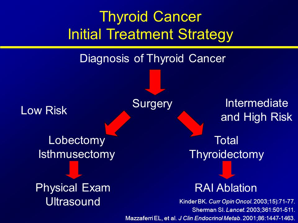 Thyroid Cancer Initial Treatment Strategy