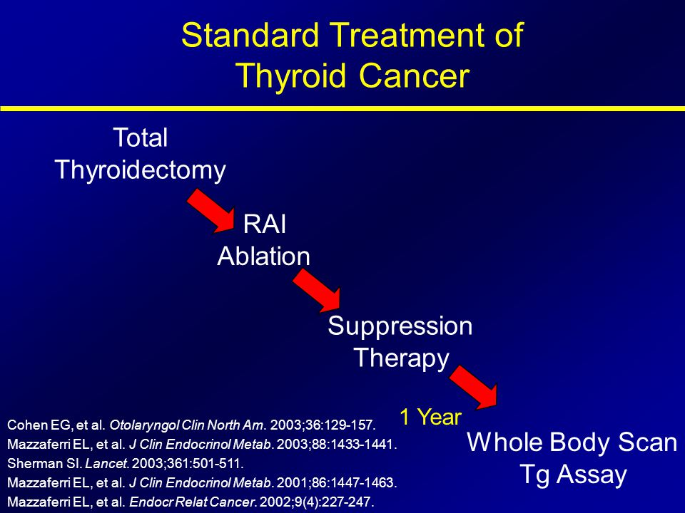 Standard Treatment of Thyroid Cancer
