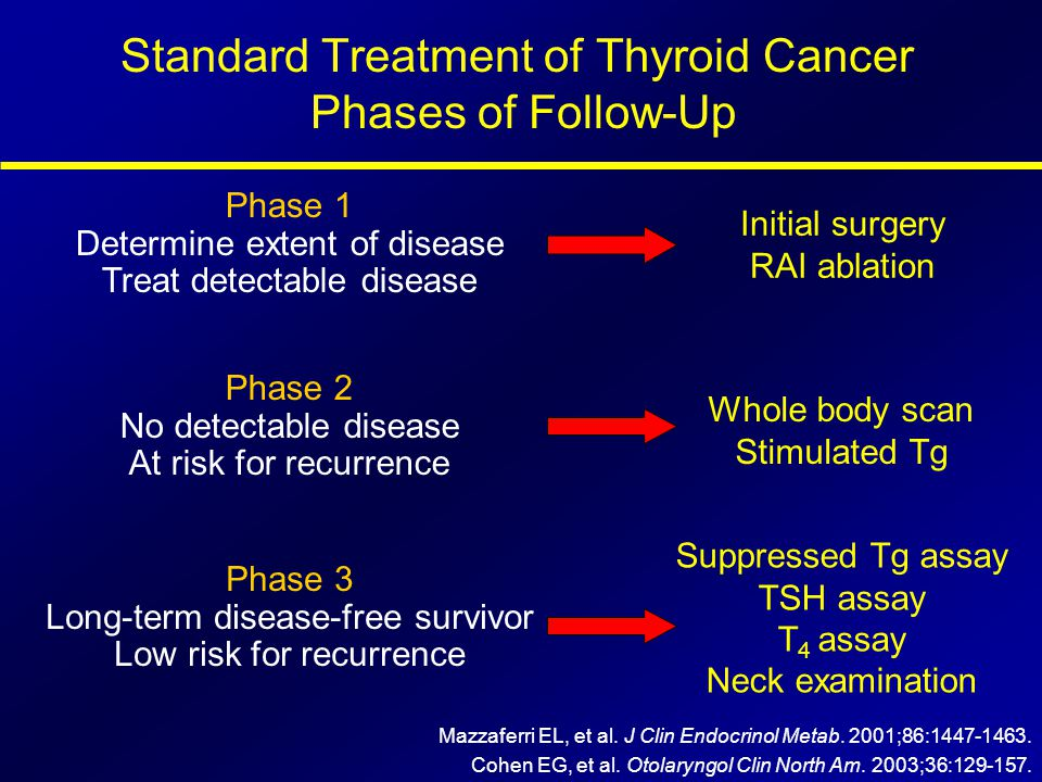Standard Treatment of Thyroid Cancer Phases of Follow-Up