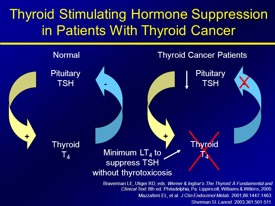 Thyroid Stimulating Hormone Suppression in Patients With Thyroid Cancer