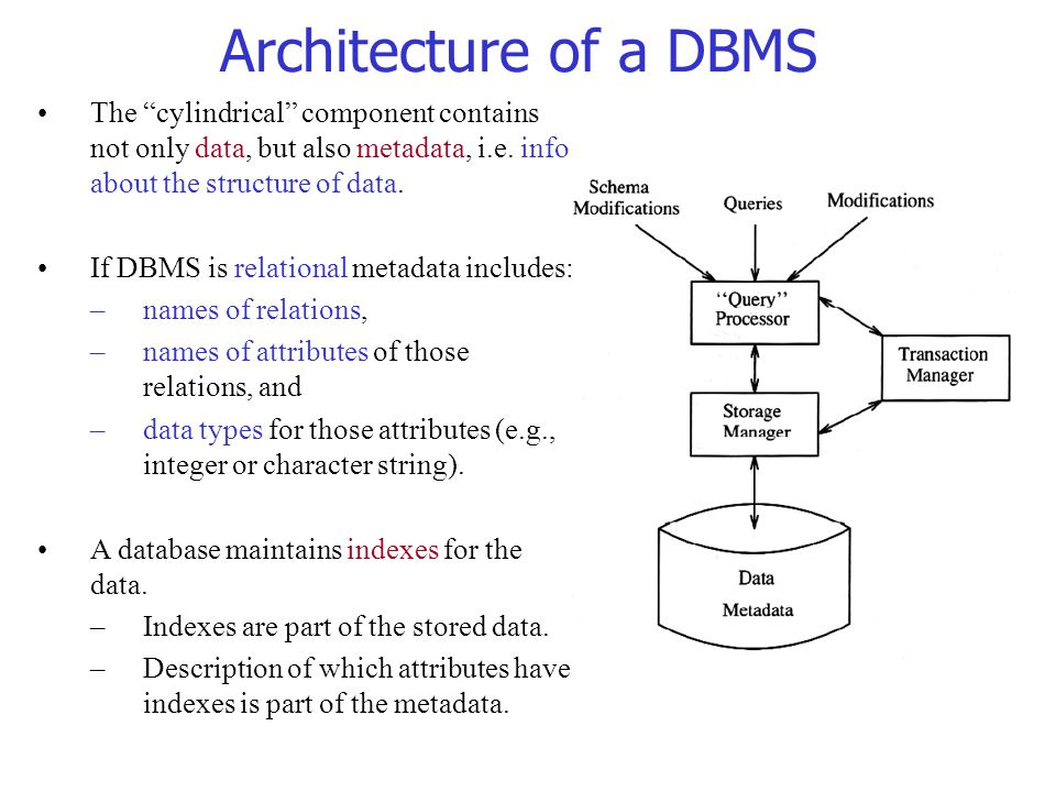 Architecture of a DBMS The cylindrical component contains not only data, but also metadata, i.e. info about the structure of data.