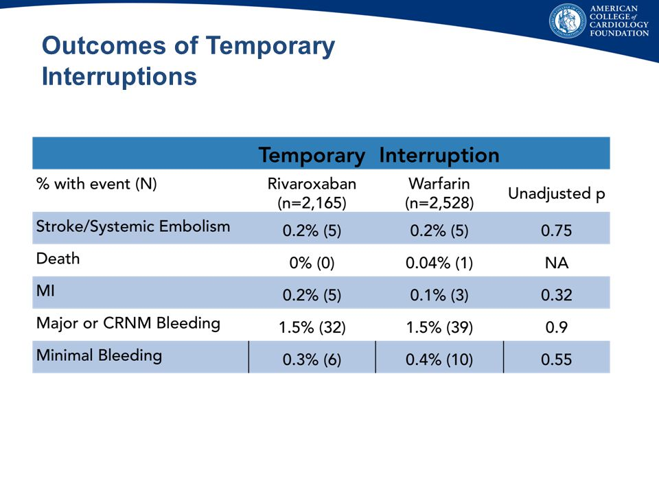 Outcomes of Temporary Interruptions