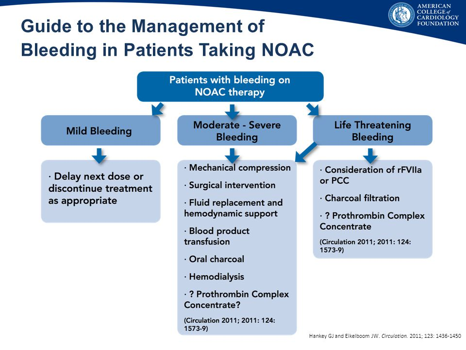 Guide to the Management of Bleeding in Patients Taking NOAC